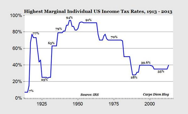 Chart History Of Us Highest Marginal Income Tax Rates 1913 To 2017 Scoopnest