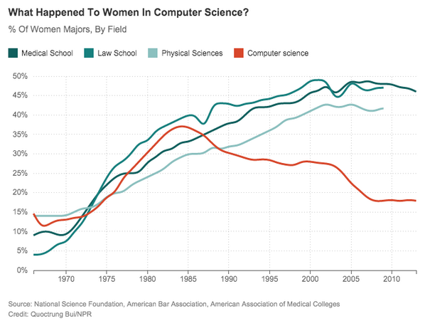 Computer sci hasn't always been so male-dominated. What happened? @hennseggs & @catek explain  http://t.co/VmQTl5XNas http://t.co/pDg2VO3HXr