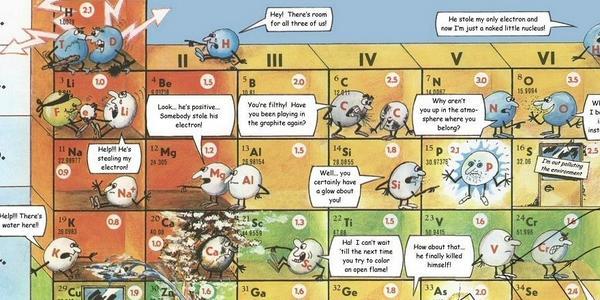 Cliff pickover on twitter funny periodic table showing elements cliff pickover on twitter funny periodic table showing elements yelling at one another source httpstbllovscf5x httpsteim0oneyxc urtaz Choice Image