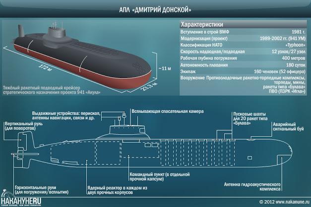 высота атомной лодки