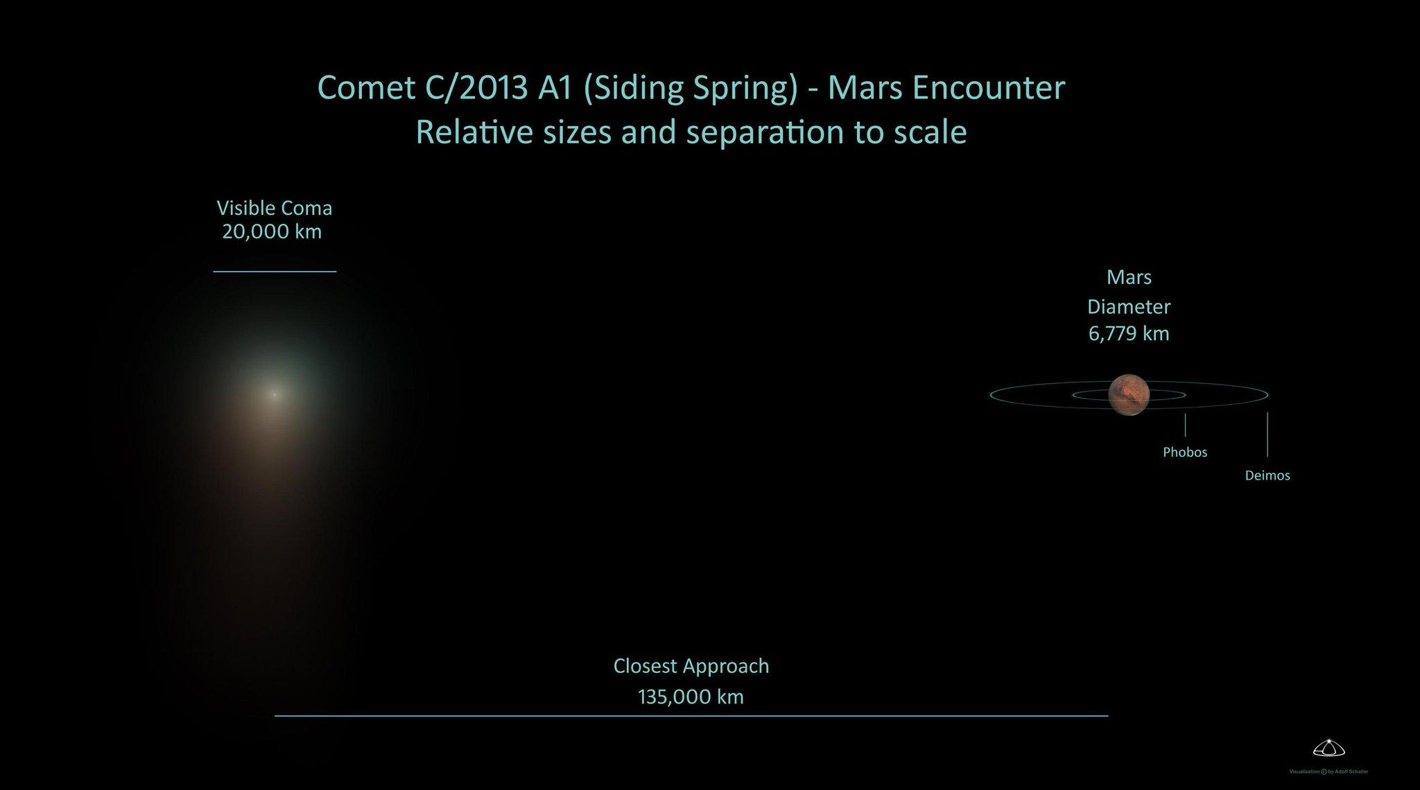 Passage de la comète Siding Spring près de Mars - Page 2 B0VVSRUCMAElLvQ