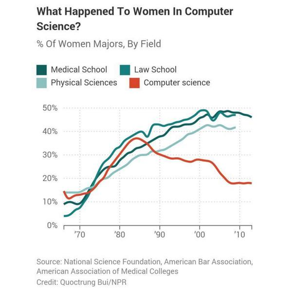 """""""Well Programming requires knowing lots of details, and women aren't good at that""""  But 50% women in Law School http://t.co/SFHRDahu4m"""