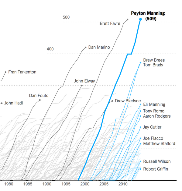 Our touchdowns chart has been updated to show Peyton Manning on top of every NFL player ever: http://t.co/3GJ3mYfRUk http://t.co/MBBEKP6gCj
