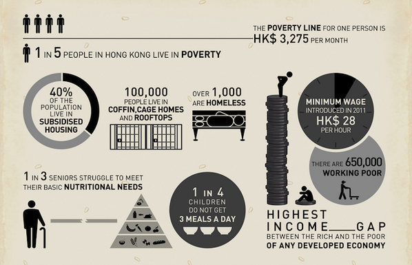 Did you know that 1 in 5 people #hongkong live below the poverty line, meaning they exist on less than US$400 a month http://t.co/neQrdF9RgH