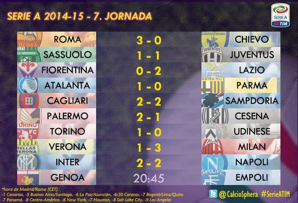 I risultati delle partite di calcio della 7a giornata di Serie A.