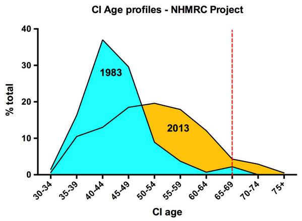 Graph comparing ages of NHMRC CIs in 1983 & 2013, showing peak age moving from 44-44 (1983) to 50-54 (2013)