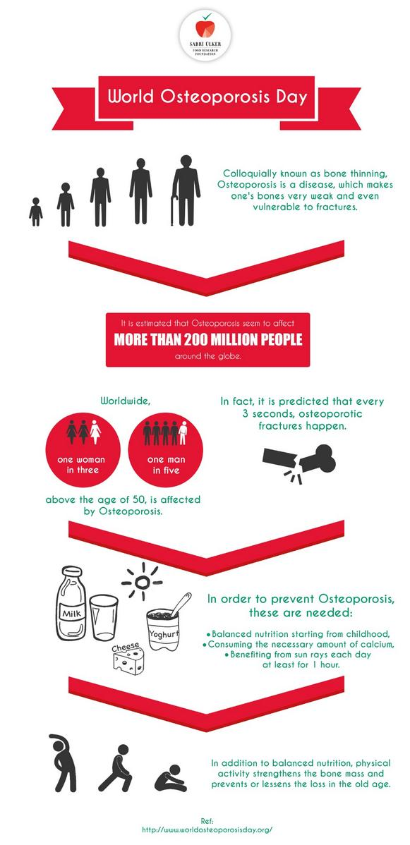 1000 images about osteoporosis infographics on pinterest