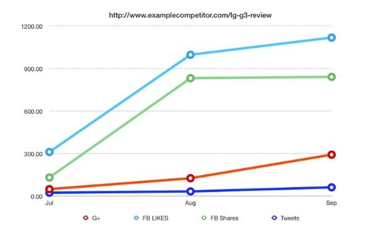 Five Content Marketing Metrics You Don't Know (But Should) http://t.co/GtX8oEx8nu http://t.co/uzEl30tfCN