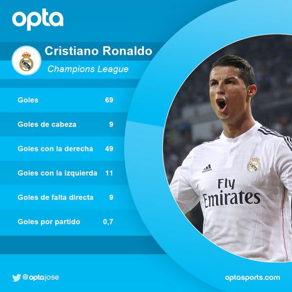 69 - Desde enero de 2013, @Cristiano nunca ha dejado de marcar en dos partidos seguidos de Champions League. Estrella http://t.co/VTCRARKzyu