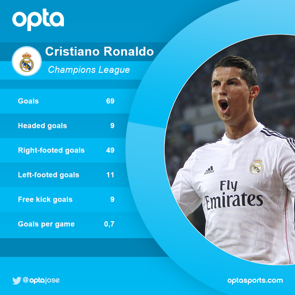 69 - Since start of 2013, @Cristiano has never failed to score for 2 CL games in a row. Star http://t.co/uIEYYlFvQ4