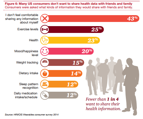 """""""43% [of people] don't feel comfortable sharing health information w/ friends or family."""" http://t.co/6XJI7DYROe http://t.co/D0yeW5weKG"""