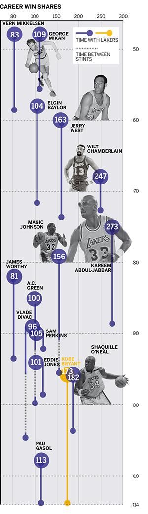 LA Lakers - Página 14 B0eJuZDIcAA-lTK