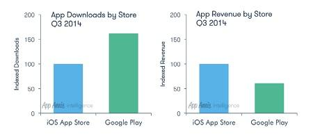 Google Play now far ahead of Apple for app downloads (but still makes less money)- http://t.co/dLuTnsM5nD http://t.co/Slbkmwuocj