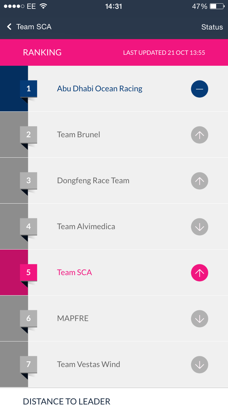 RT @team_sca: Team SCA's hard work is paying off, they have moved up the ranking table to 5th!Go Team SCA!!! #weareteamsca #vor http://t.co…