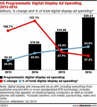 Programmatic display ad spend to double this year- http://t.co/4aFfGxHlci http://t.co/FxNWMNfa3r