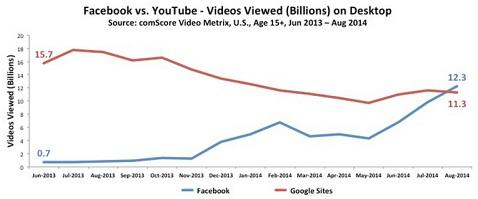 Facebook 'overtakes YouTube for PC video views' (but still lags on mobile) http://t.co/3x2g4upv8g http://t.co/aThg6qibNe