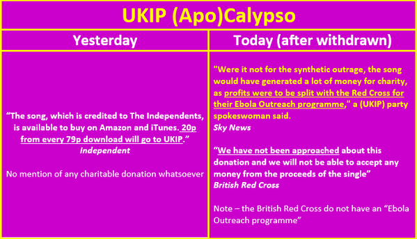 BS alert. UKIP brazenly lied after they had to withdraw their racist song, that it was for the Red Cross. http://t.co/PegmqTvmEL