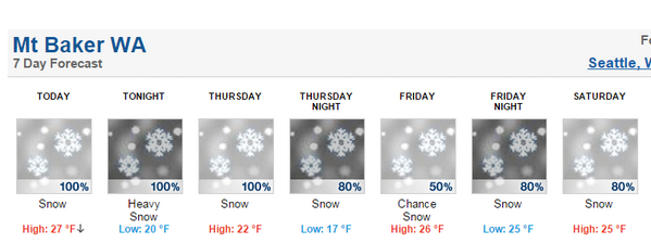 4 day @NOAA forecast is calling for 90+ inches @mtbakerski! #winteriscoming http://t.co/pMXog1wCOP http://t.co/Sudc6M1ST3