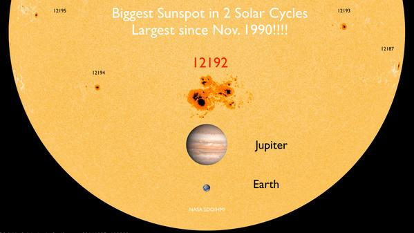 AR12192 is now the Biggest sunspot in 2 solar cycles and the largest in almost 24 years! http://t.co/jTlU6owzK1 http://t.co/a36unkvcvJ
