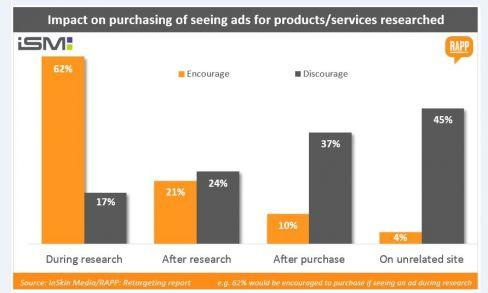 Do you agree with the results of this study showing retargeted ads deter people from buying? http://t.co/3LrLuznXNk http://t.co/ET9c1jZduH