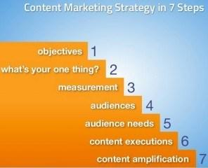 How to Create a Content Marketing Strategy http://t.co/W5ZcJ9fGS5 http://t.co/kIREwgQSri