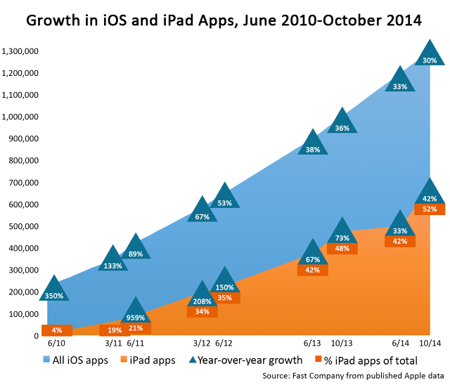 RT @FastCompany: iPad sales may be in the doldrums, but don't blame the apps: http://t.co/O8PGKYm053 by @onejarednewman http://t.co/dvtUFks…