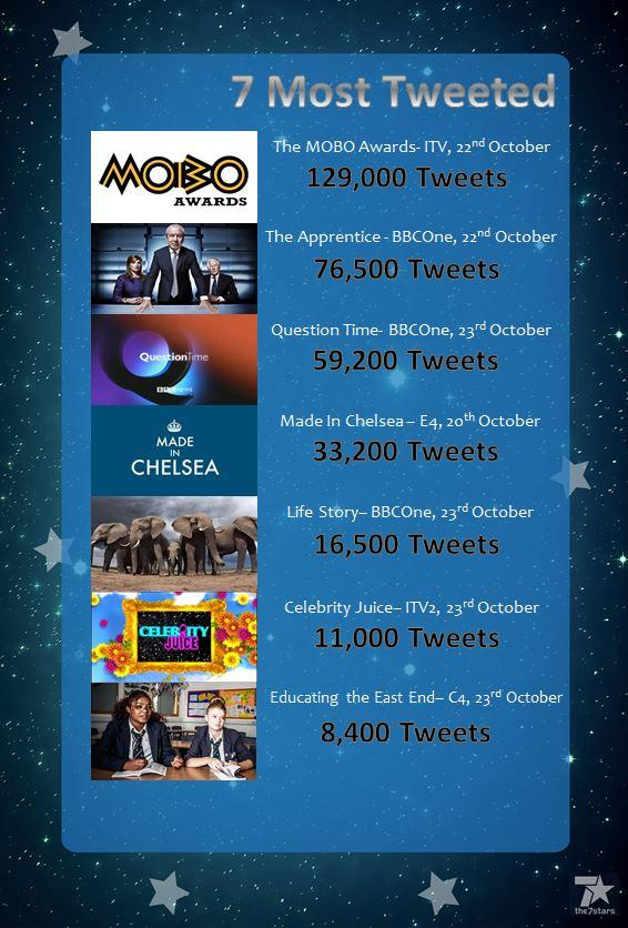Here's this week's #7MostTweeted #TheMoboAwards took the top spot with 129,000 tweets http://t.co/MJ4nt48S3U