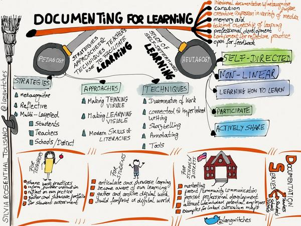 """@langwitches: Documenting FOR Learning http://t.co/eaJZ512AmW http://t.co/gSSvgEA7eI"" #edtech #21stedchat #edtechchat #educoach #satchat"