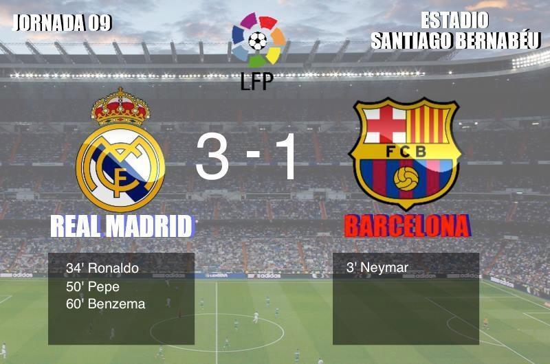 El Madrid gana el clásico pero el Barça sigue lider