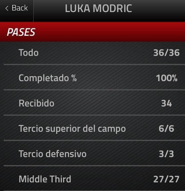 Que nivel de Luka Modric, miren estas estadisticas.... http://t.co/ftiCULe3Lu