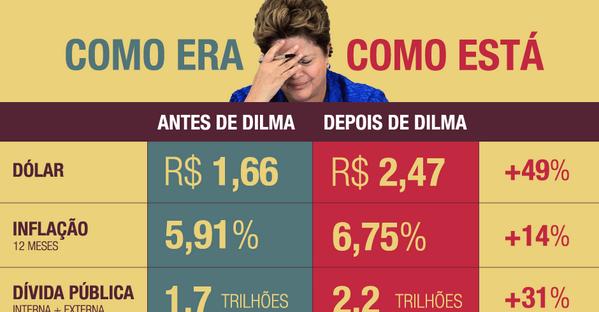 Dilma terminará governo com economia do país deteriorada; saiba o que mudou http://t.co/jKCp7rjD98 http://t.co/3sEtrRQcDb