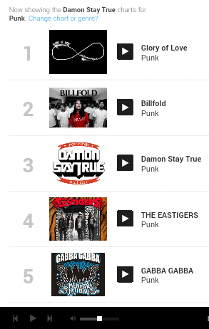 Damon Stay True On Twitter The Charts Rangking3 Of Reverbnation Pop Punk Bandung Id Thnk For All Support Http T Co Wkqd1w4rss