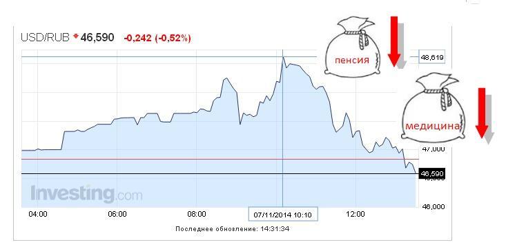 НБУ снизил официальный курс гривни более чем на 50 копеек - Цензор.НЕТ 6031