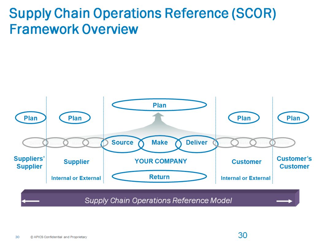 Apics on twitter heres a look at the apics scc scor framework apics on twitter heres a look at the apics scc scor framework scdisruption httptxm2pusrcvf xflitez Choice Image