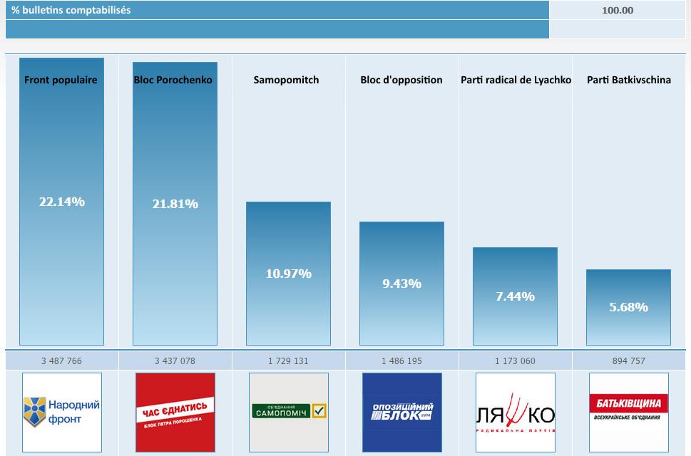Les résultats de #UkraineVotes 100% bulletins sont comptabilisés http://t.co/SYhQUL9hLH
