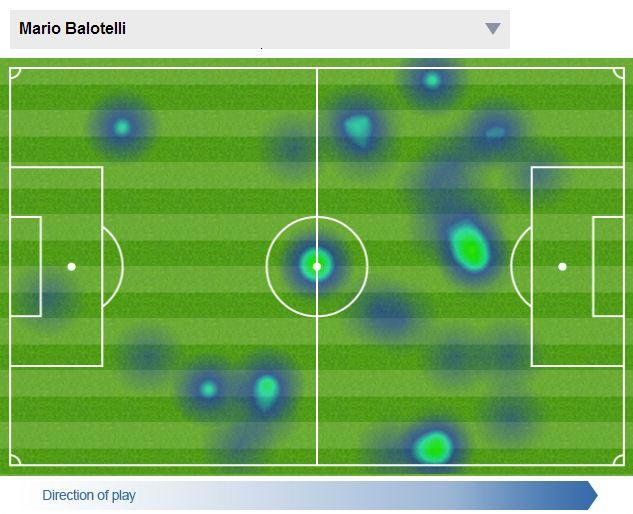 Mario Balotelli:   0 shots on target 0 shots off target 0 chances created http://t.co/RrErub1Pb0 http://t.co/PyZhVLe7DU