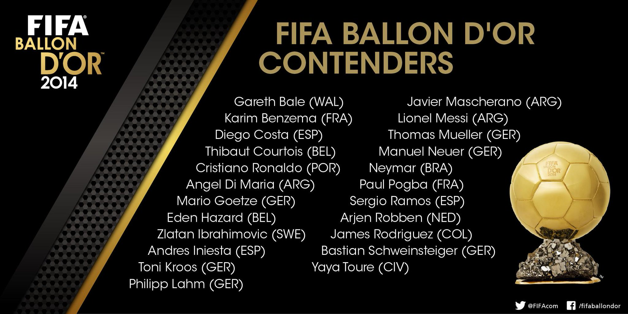ФИФА объявила претендентов на Золотой мяч-2014 - изображение 1