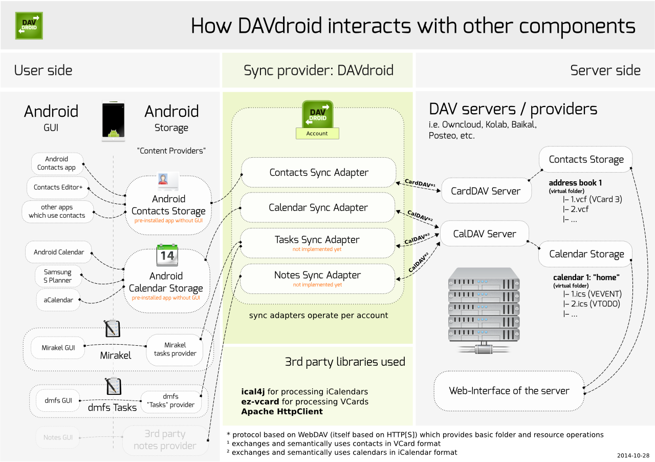How DAVdroid interacts with other components