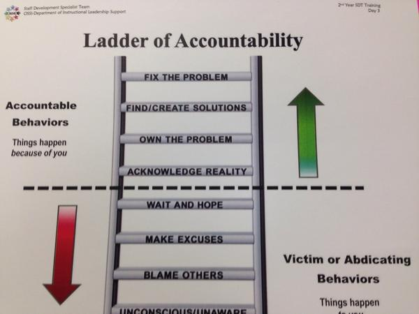 accountability ladder diagram siemens plc ladder diagram pdf accountability ladder - yamsixteen