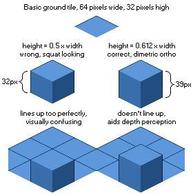 A visual representation of how high 2:1 isometric blocks should be. #pixelart #gamedev cc @vine2D @PixelArtSprites <br>http://pic.twitter.com/4R08UBIQ9R