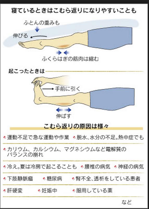 足 が つる 原因 病気