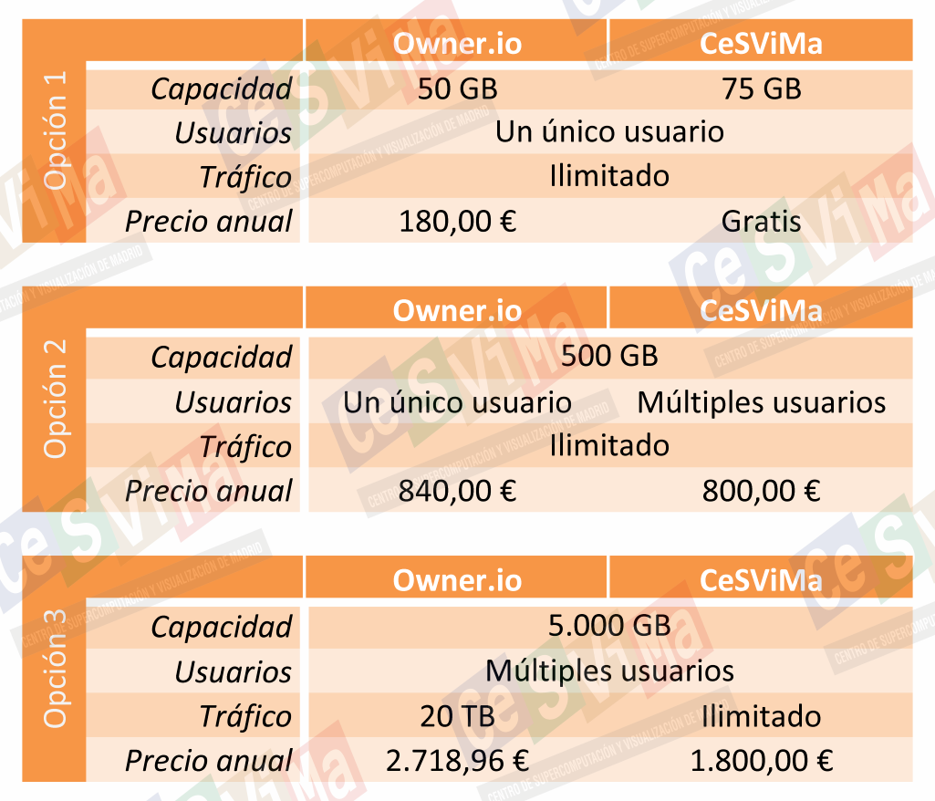 Comparativa CeSViMa vs Owner.io