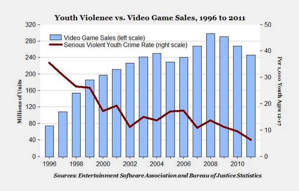 criticle article review violent video games Find helpful customer reviews and review ratings for violent video game effects on children and adolescents: theory, research, and public policy at amazoncom read honest and unbiased product reviews from our users  top critical review see all 5 critical reviews.