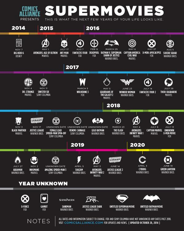 Your Supermovie Timeline: Updated With Marvel Studios Phase Three Releases http://t.co/WKpKHjYVxl http://t.co/Yq8WJqI1ji