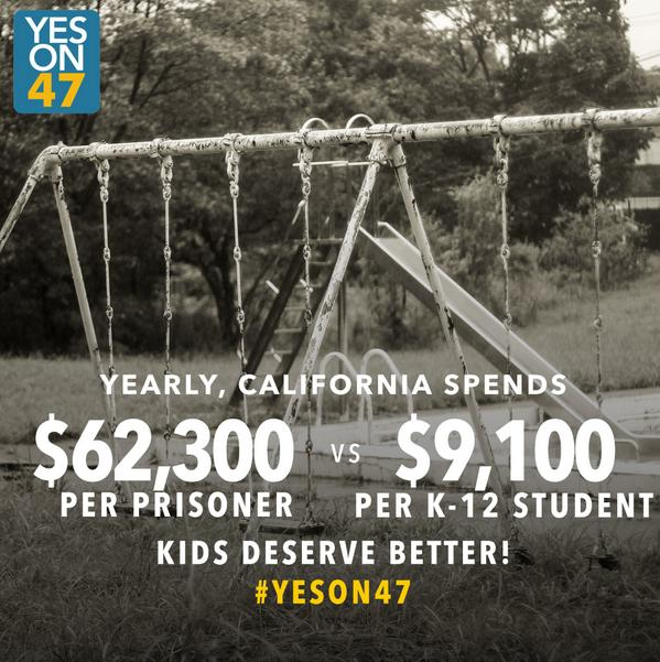 Yearly, California spends $62,300 per prisoner, and only $9,100 per K-12 student. Kids deserve better! VOTE #YesOn47 http://t.co/5RwglZMvY1