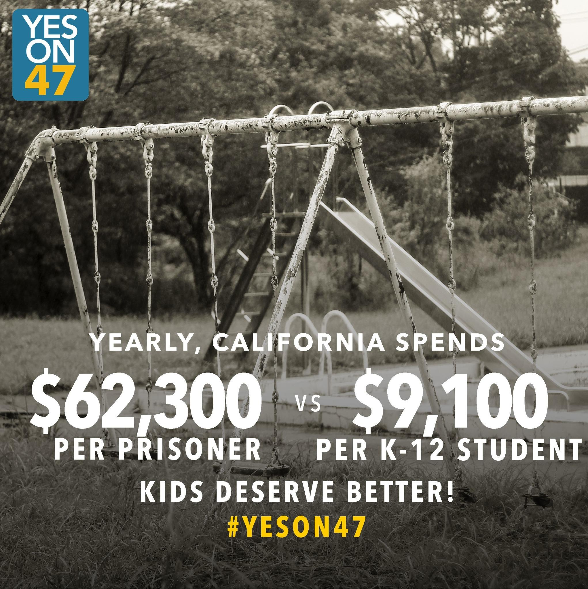Yearly, California spends $62,300 per prisoner, and only $9,100 per K-12 student. Kids deserve better! VOTE #YesOn47 http://t.co/W4p7Jox6iW