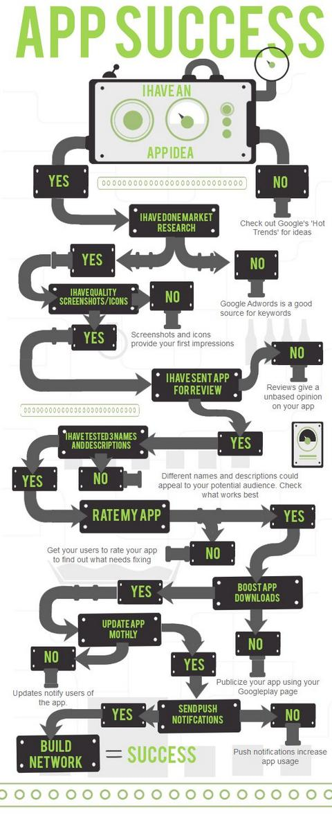 #Infographic: The Roadmap to Android App Success >> http://goo.gl/pvQKNX  #Mobile #AppsGeyser #ScottValentine pic.twitter.com/faJDD29ATV