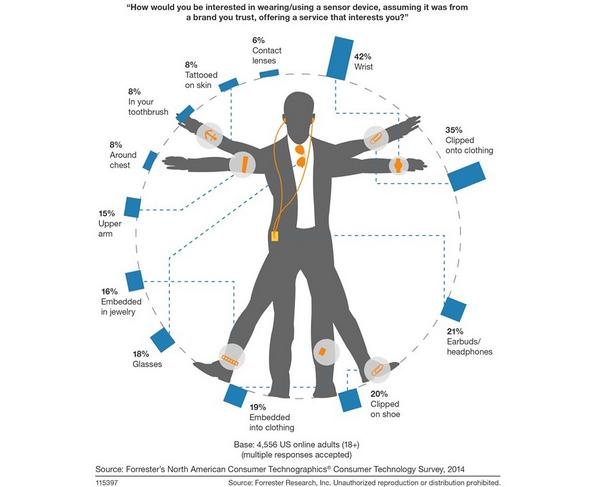 Wearable tech usage to triple by 2015, re. #leweb curator @forrester's @jmcquivey. More here: http://t.co/nK57tyvIEo http://t.co/1LPzV9h2H7