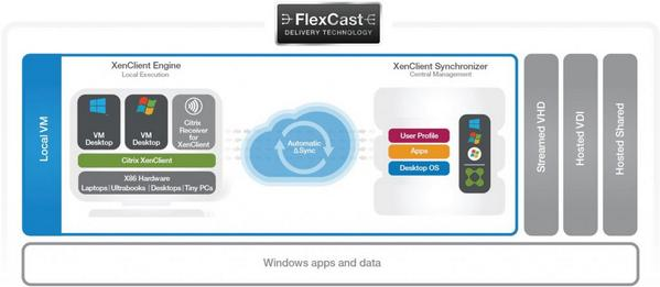 """#XenClient makes centralized management of mobile devices easy"" says @WindowsITPro - http://t.co/mxKjtmQWuJ http://t.co/lmDC5ECoM0"