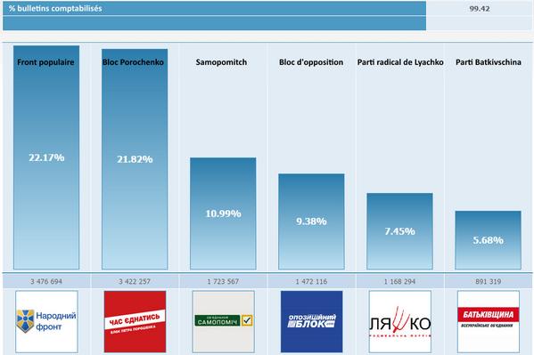 Les résultats de #UkraineVotes 99,42% bulletins comptabilisés http://t.co/mGwk8LahgB